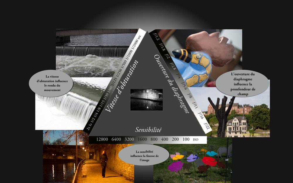 Triangle de l'exposition : avec les influences des 3 paramètres Ouverture - Vitesse - ISO sur l'image