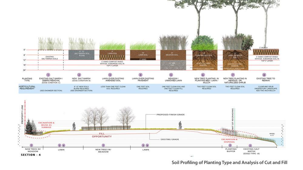 Disposal of contaminated soil and utilization of non-hazardous construction debris
