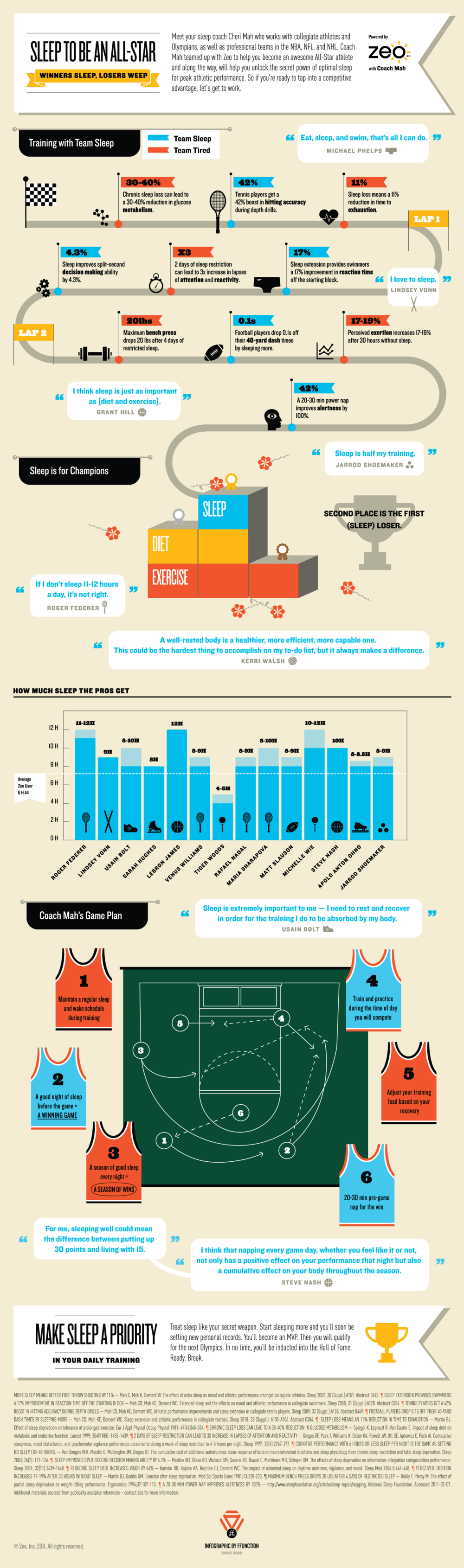 Infographic - sleep and sports