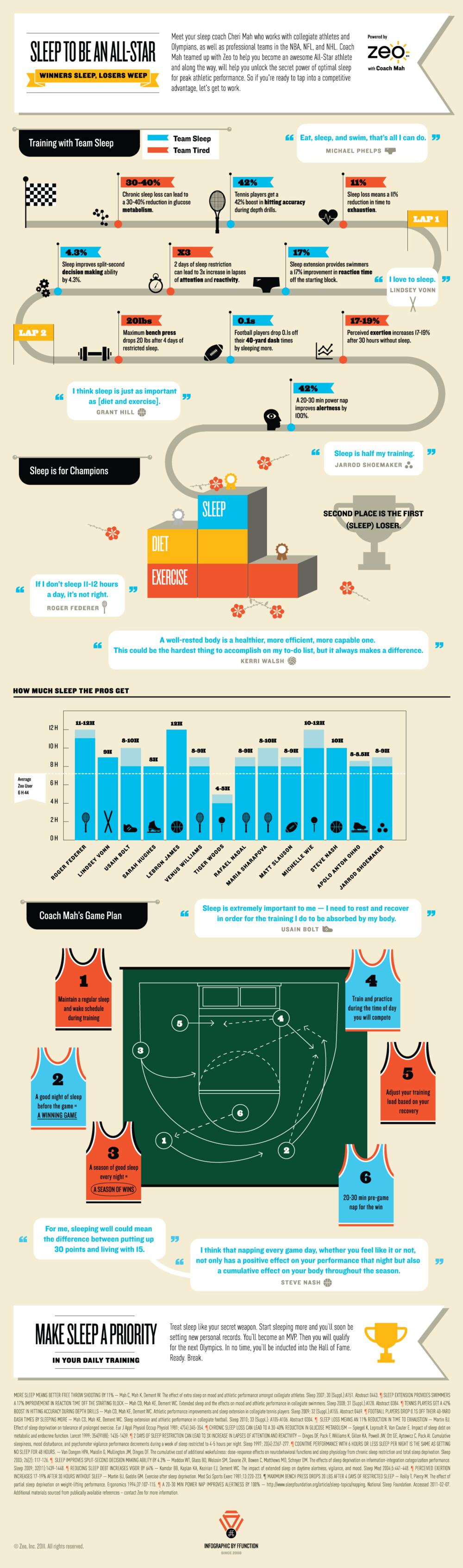 Infographic - sleep and sports