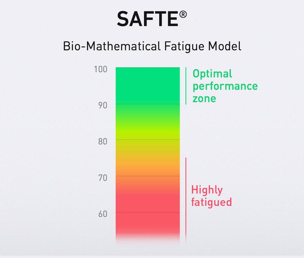SAFTE bio-mathematical fatigue model