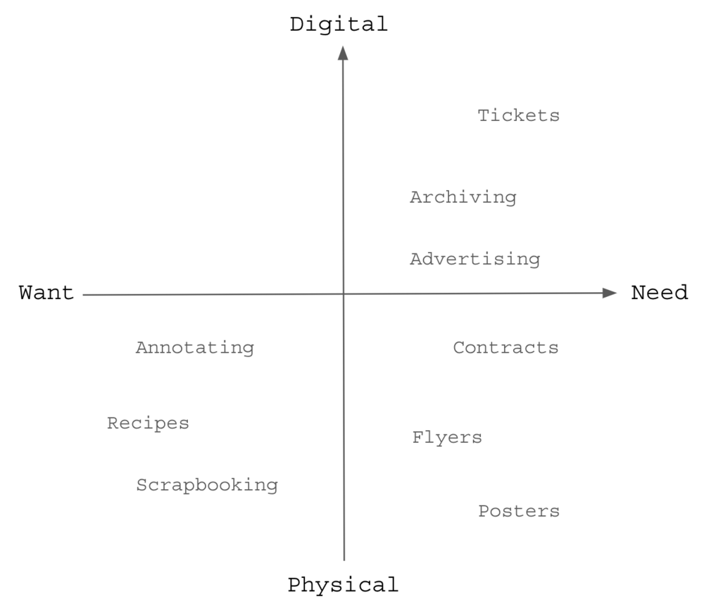 What do we even need a printer for? We categorized things we currently print into the two axis based on how necessary it is to print, and whether it can be digital or physical.