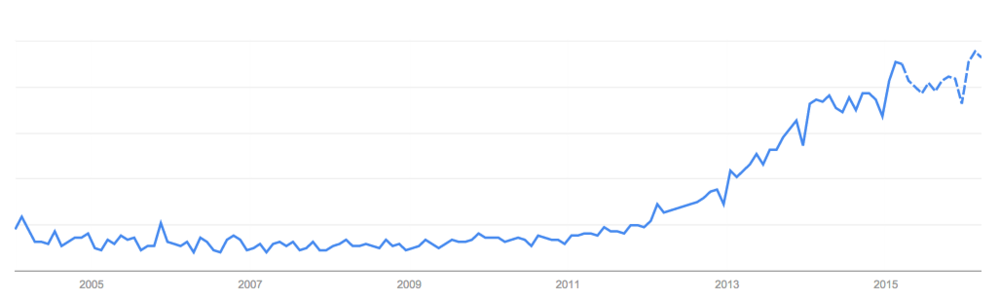 "Google Trends Interest Over Time for ""Content Marketing"""