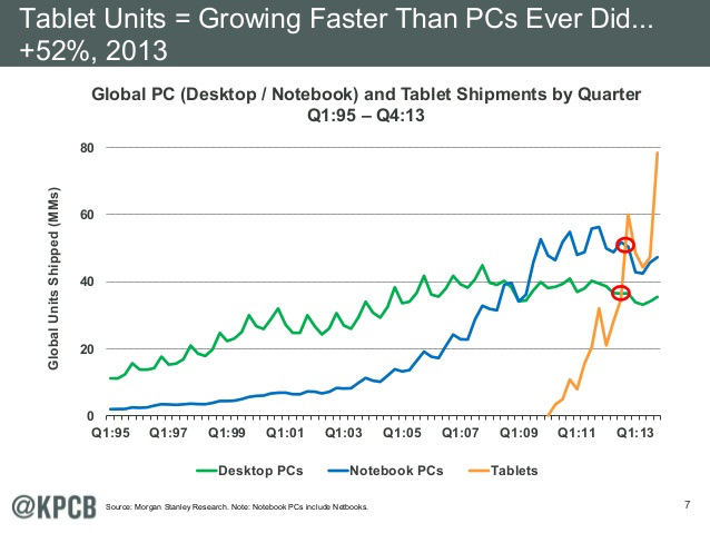 kpcb-tablet-trends.jpg