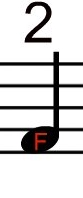 Musical Notation for F Note on D string