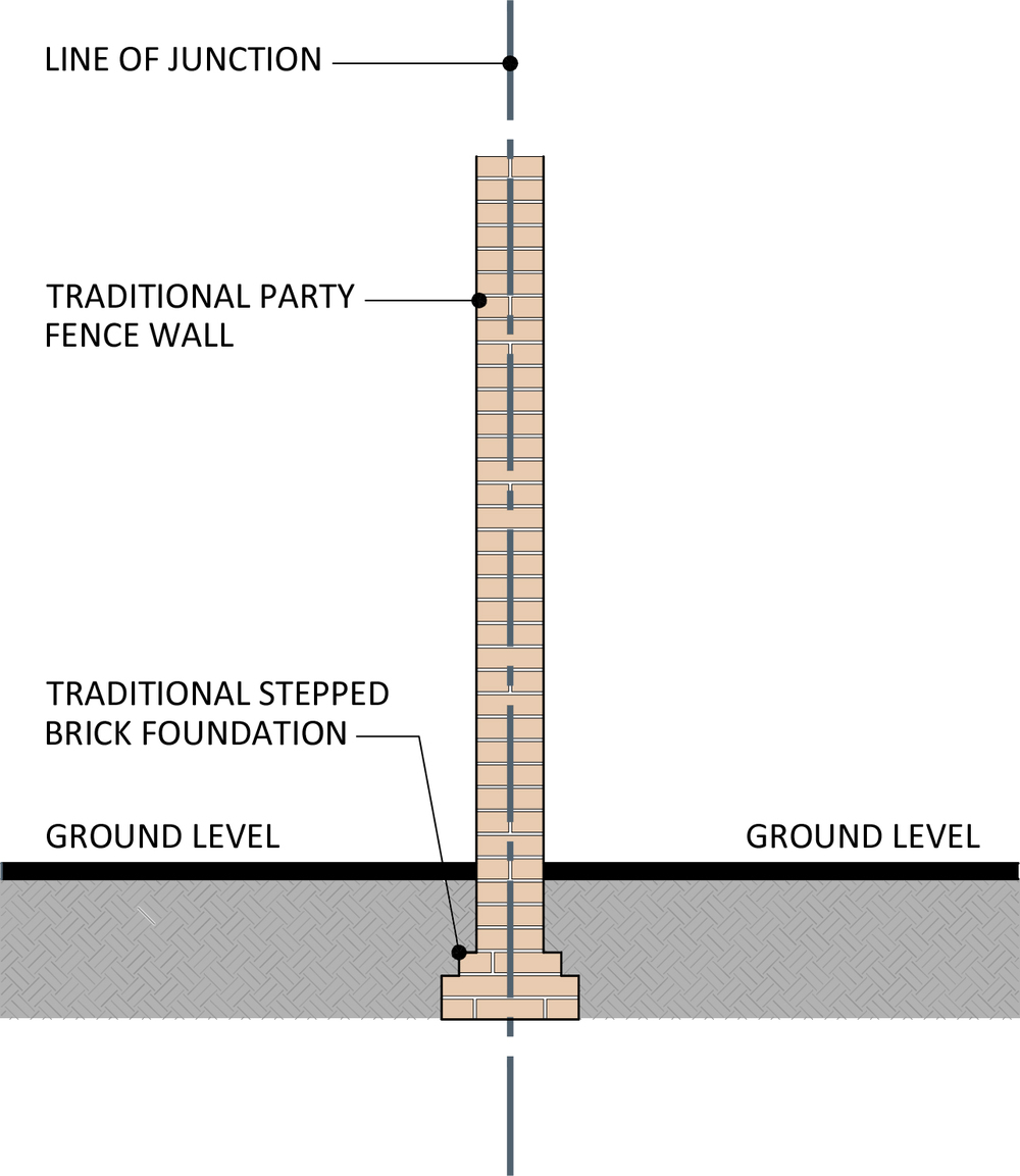 Main parts of the act forty5 degrees for Party wall section