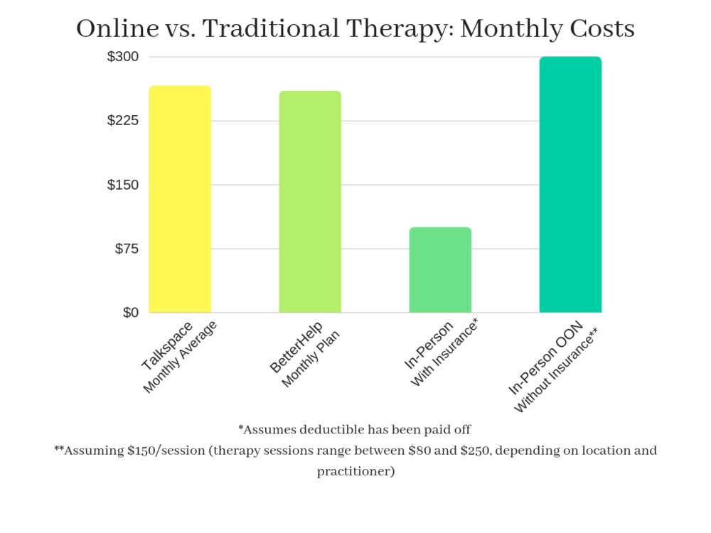 Online vs. Traditional Therapy_ Monthly Costs (1).png