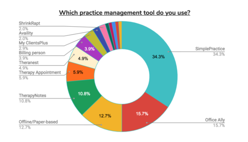 therapist_billing_practice_management_platform_piechart