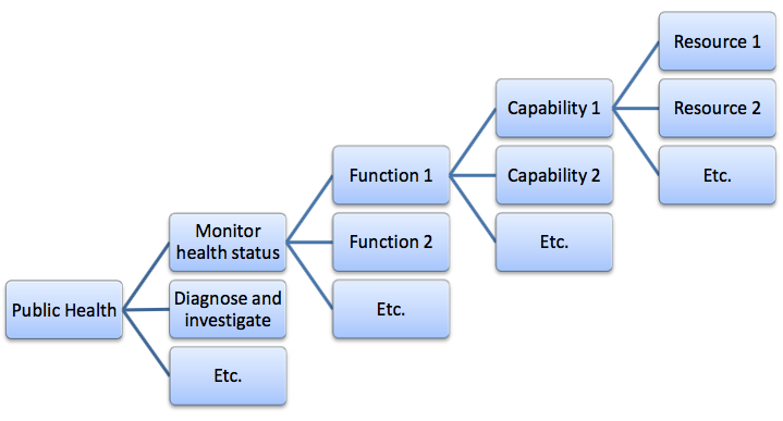 Illustration of the capability mapping concept used for public health