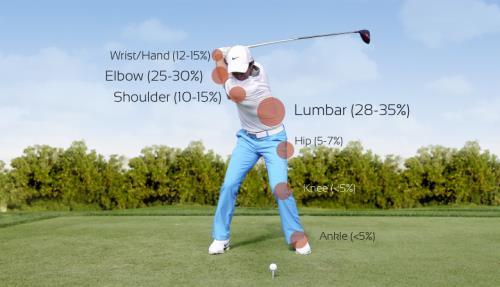 Golf Pain .jpg