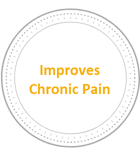 - Chronic pain can can have a cataclysmic effect on a person going through high levels of stress or working through recovery. Yoga has been found to reduce both the perception of pain and it's interference in daily life, thereby improving a person's sense of well-being.