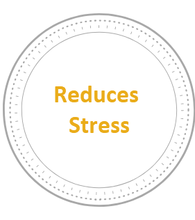 "- Research studies have clearly demonstrated a strong reduction in perceived stress levels for those who participate regularly in yoga classes. Yoga increases the parasympathetic nervous response (""rest and digest"") and decreases the sympathetic nervous system (""fight, flight or freeze"") activity ."