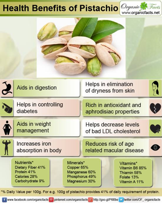 Thank you organicfacts.net for the beautiful infogram.