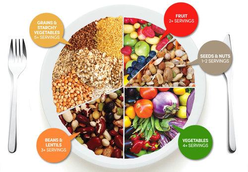 Examples Of A Balanced Diet Kupala Organics