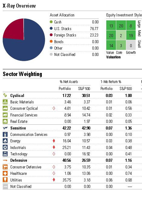 Sector allocation of the 56 companies in the combined portfolio