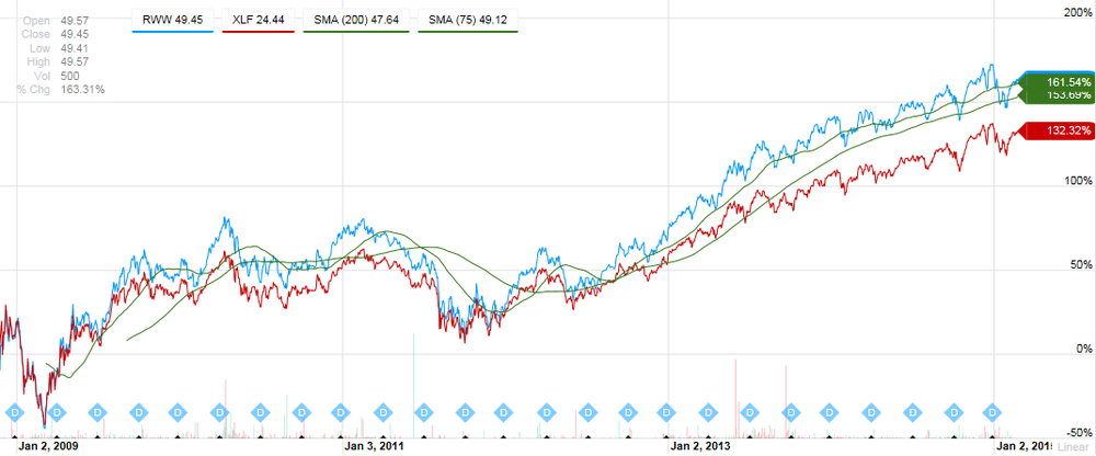 Below Is A Price Chart From Nov 1 2008 To Current Showing RWW Increased By 162 Blue Line Vs 132 Increase For XLF Red