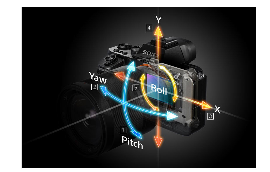 Sony's obligatory graphic explaining what 5-axis stabilisation means.