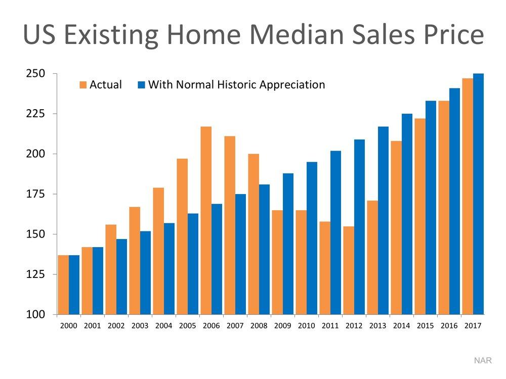 US Home Median Sales Price