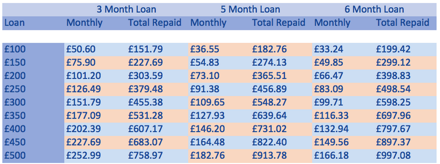 The easiest way to use this table is to decide how much you want to borrow and identify this on the left hand column. Then move across to the right and look for the monthly payment which you want to repay at, then see how many months it is over and how much you will have to repay in total. It is worth noting that the shorter the loan, the less interest you will pay. This is an illustration ONLY 1. The last payment may vary by a few pence 2. Depending on the time between you taking your loan, and your first payday, and the gaps between paydays, these amounts may vary, please check your SECCI and Loan Agreement for exact repayment