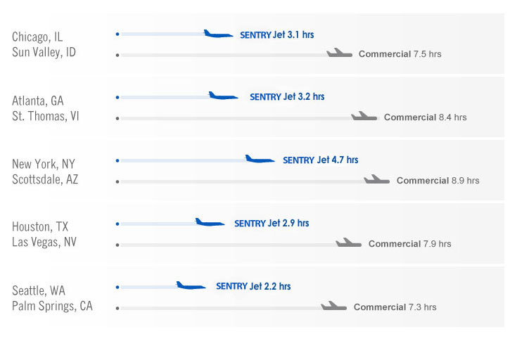 Sentry Jet vs. Commercial Airlines
