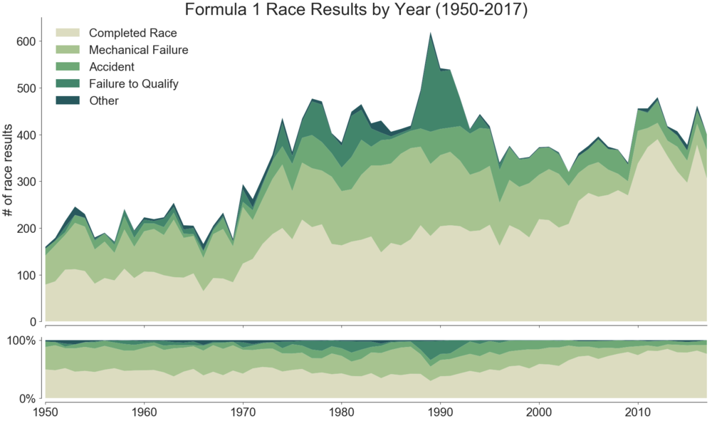 f1-finishes-by-year_10_0.png