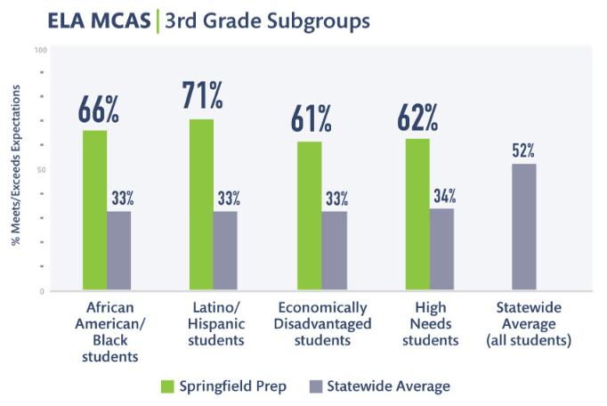 Subgroup results ELA.PNG