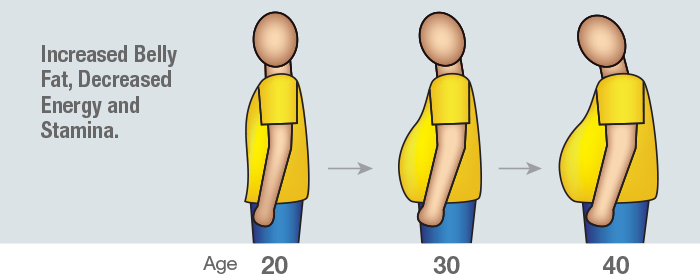 increased-belly-fat.jpg