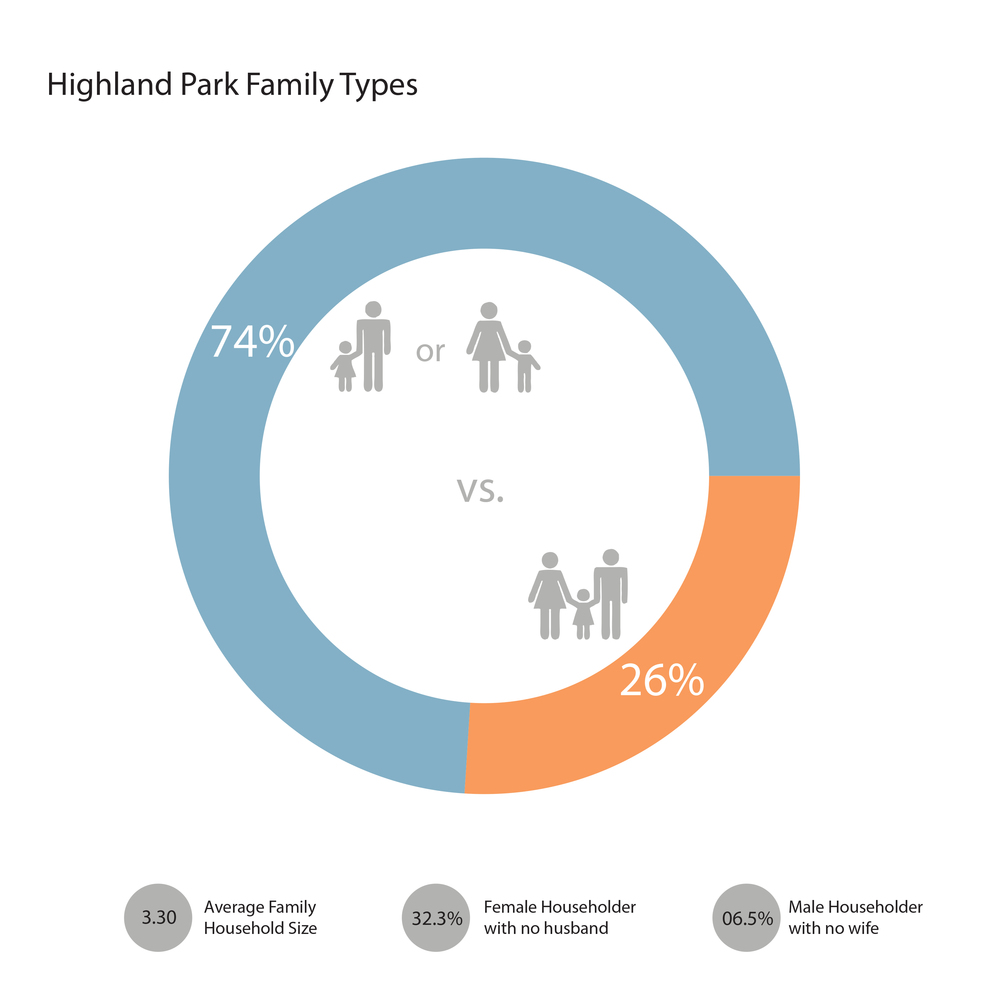 Highland Park Family Types.jpg