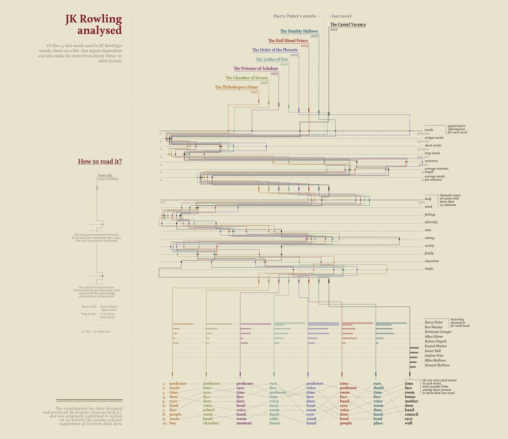 11.JK_Rowling_analysed_new_layout.jpg