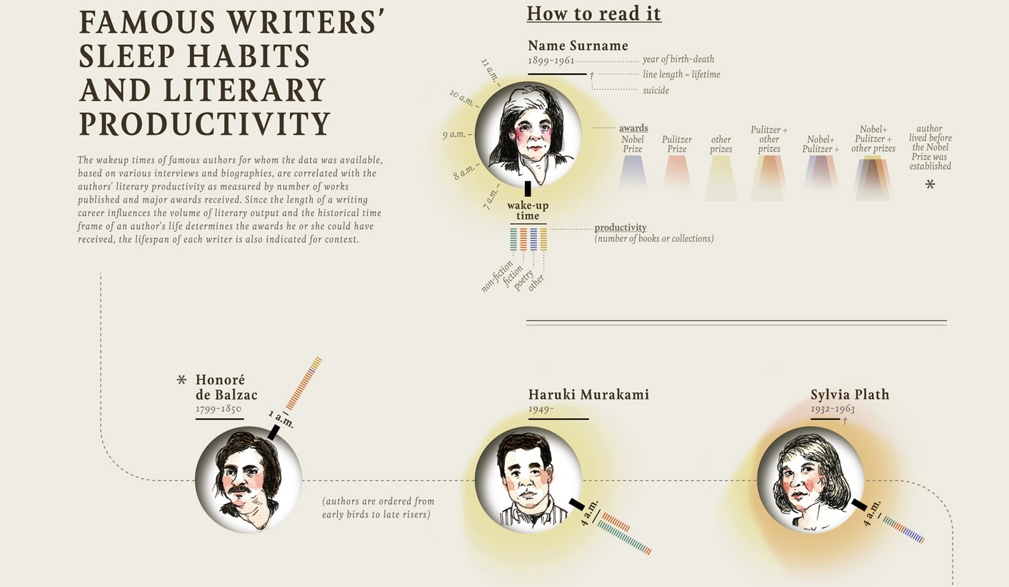 famous literary writers