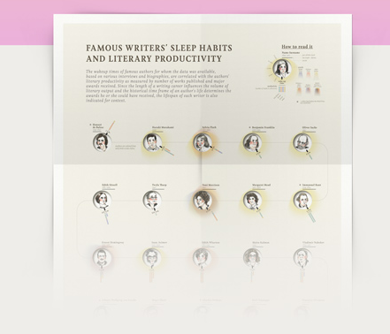 Famous writers' sleep Habits and Literary Prodictuvity