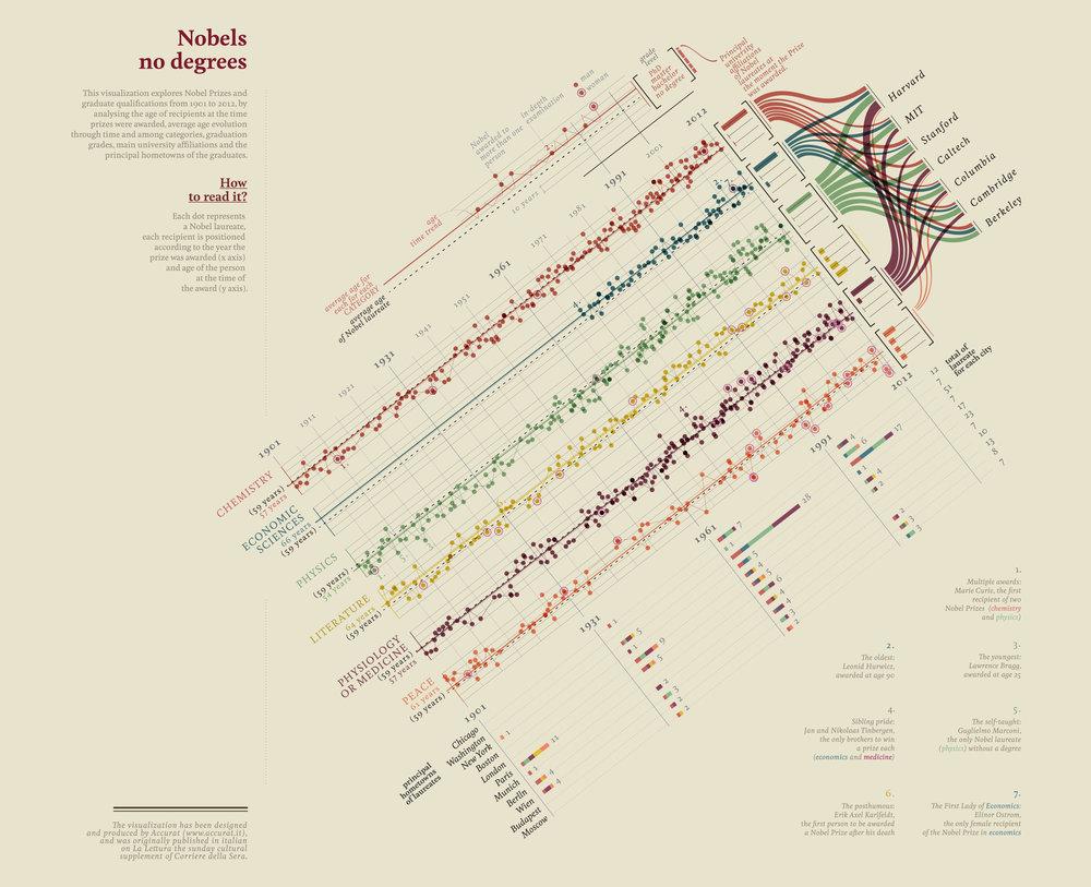 Nobel Prizes and Laureates, Data Analysis and Visualization for La Lettura, Corriere della Sera (Accurat)
