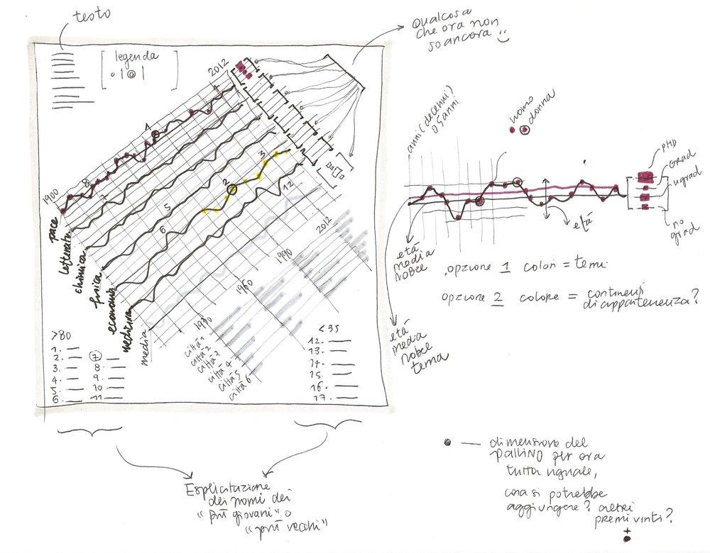 Nobel Prizes and Laureates, Preparatory sketch