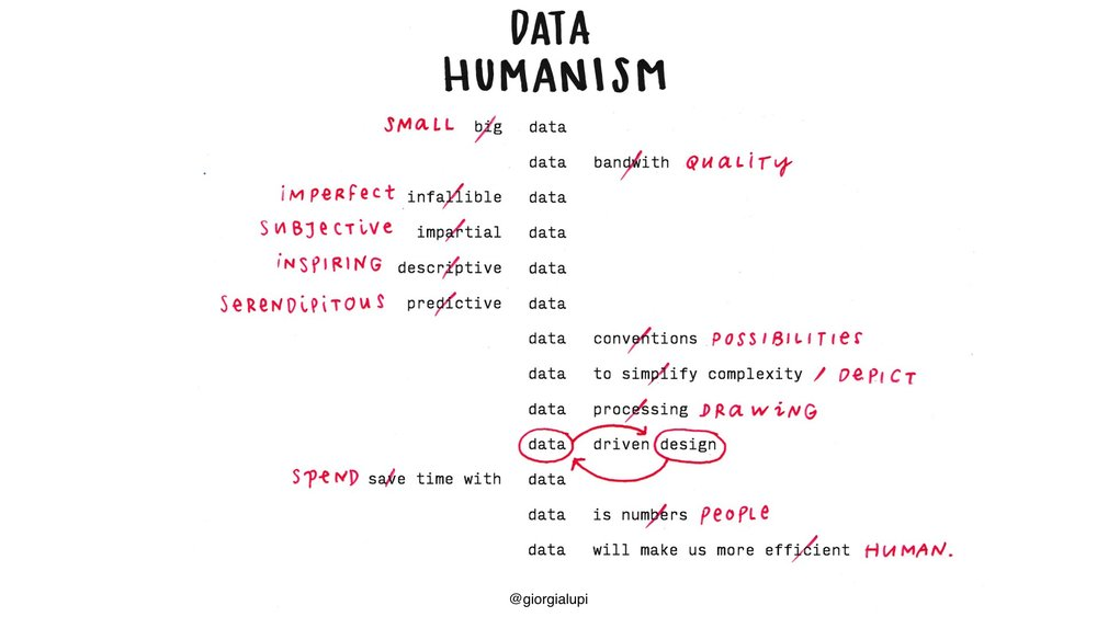 Data Humanism - A Visual Manifesto