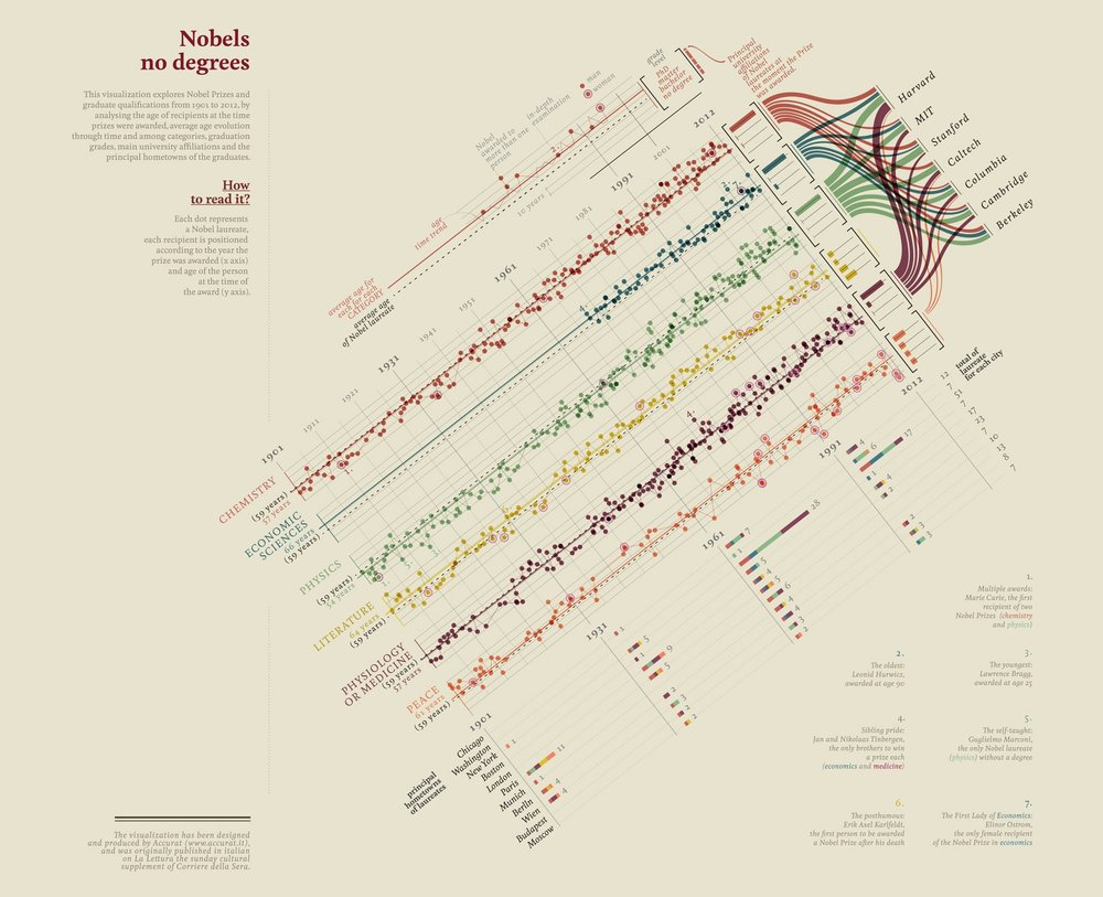 "Accurat for Corriere Della Sera. ""Nobels, no degrees""- Final Visualization, 2013"