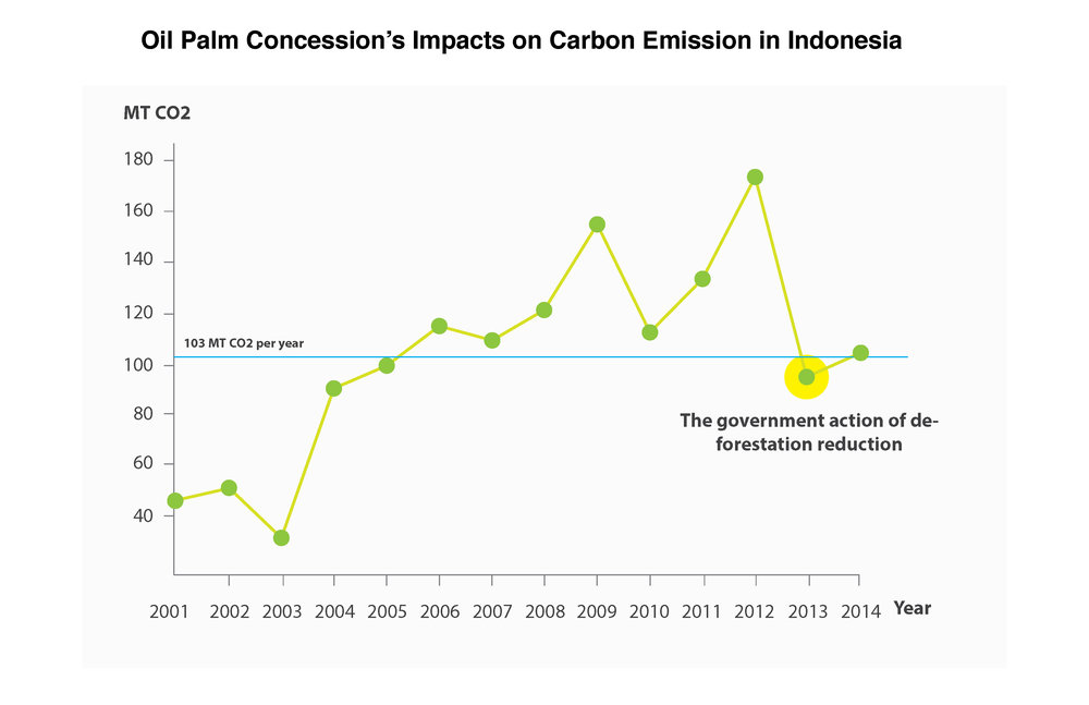 The Data comes from Global Forest Watch Climate:  Indonesia   The information about the oil palm concession reduction:  Reductions in emissions from deforestation from Indonesia's moratorium on new oil palm, timber, and logging concessions