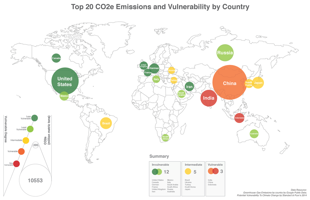 Combines two sets of data:  1.  Greenhouse Gas Emissions by Google public Dara      2.  PotentIAL Vulnerability to Climate Change by Standard & Poor Rating Services