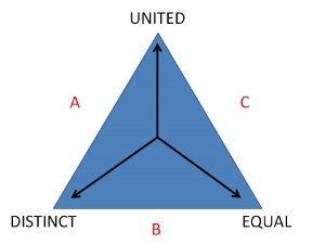 DISTINCT = 2                                                    UNITED = 1                                              EQUAL = 0