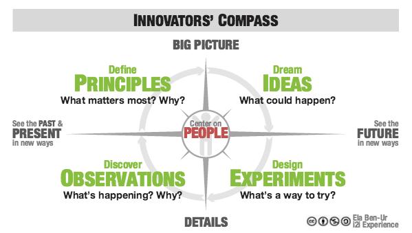 Ela Ben Ur Innovators' Compass