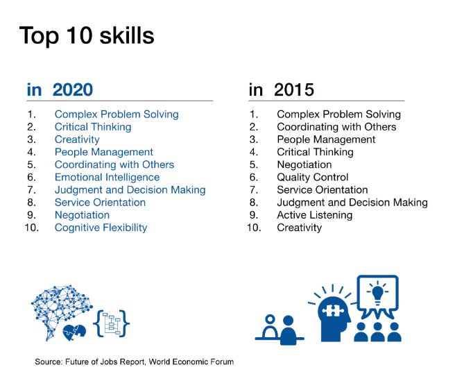 WEFORUM Skills of the Future.png