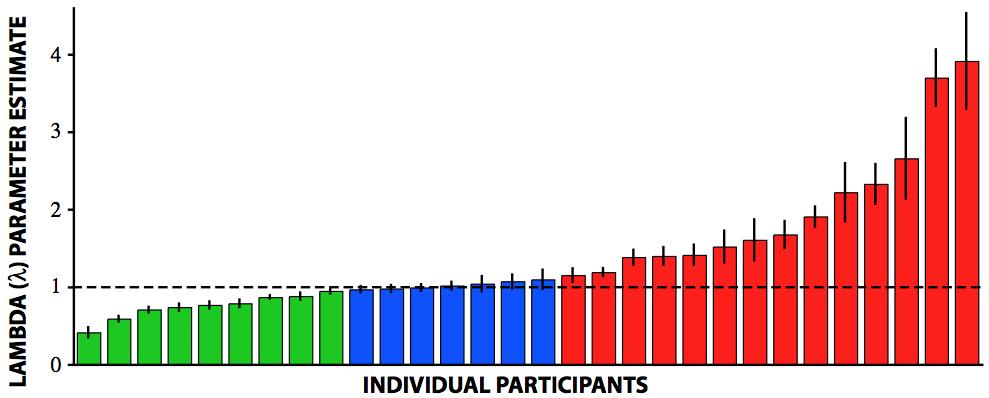 Sokol-Hessner et al, 2009