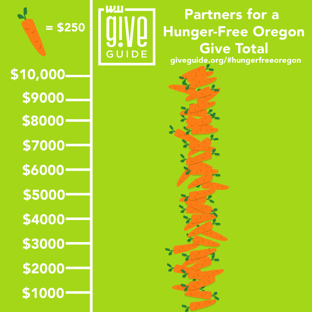 Give!Guide - The Give!Guide campaign will ended December 31, 2018 and raised more than $10,000!