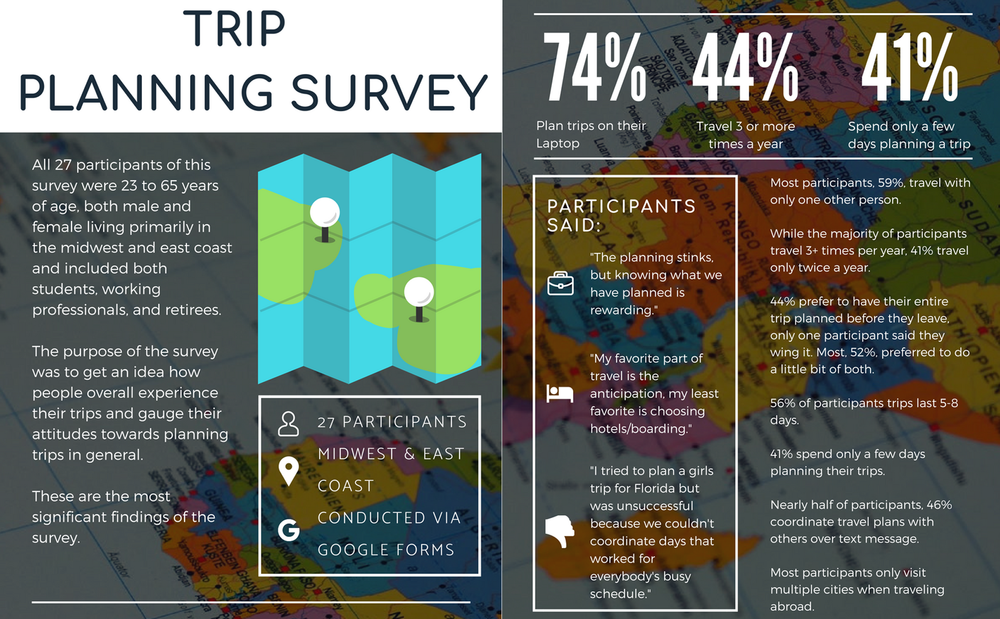 Planit Survey Results Infographic