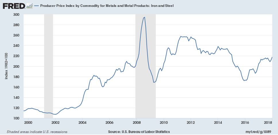 Producer Price Index for Iron and Steel
