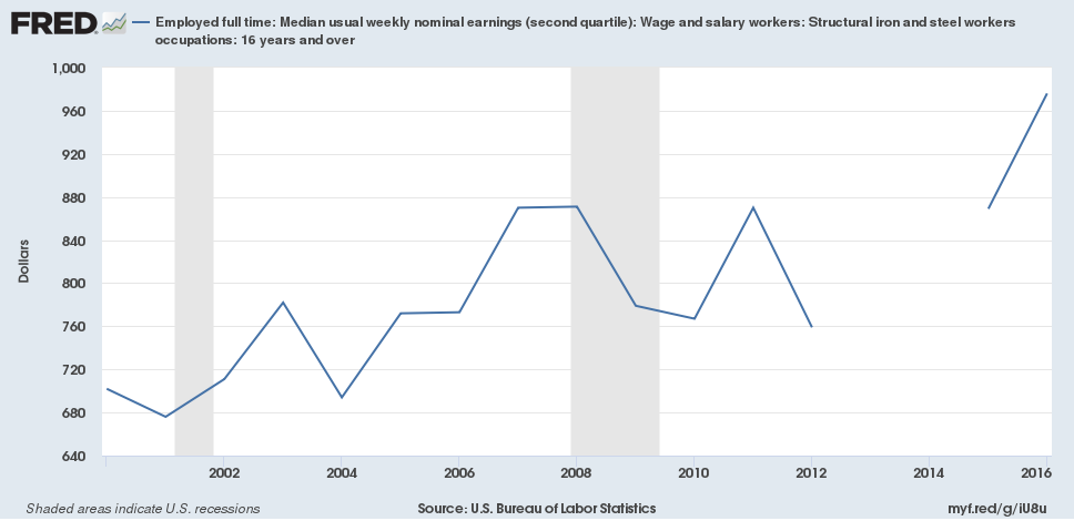 Median Weekly Nominal Earnings of Steel Workers