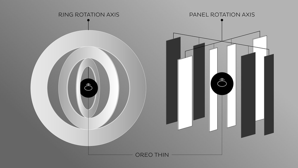 OREO Thins Mobile Diagrams