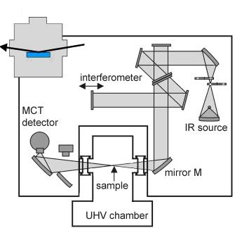 Diagram of an infrared fourier transform spectrometer with a sample hosted in a vacuum chamber.
