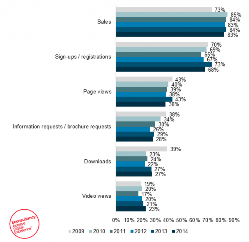 econsultancy-conversion-rate-optimisation