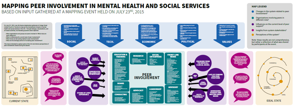 MAPPING PEER INVOLVEMENT IN MENTAL HEALTH AND SOCIAL SERVICES