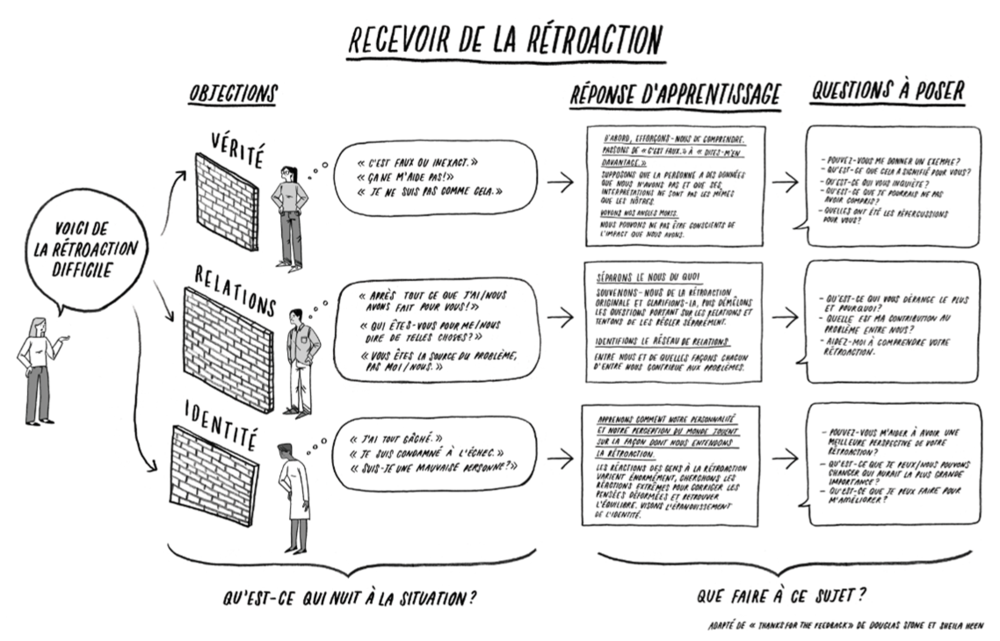 Receiving Feedback Poster (French)